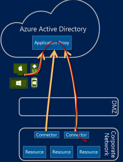 Azure Application Proxy flow