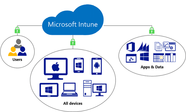 Microsoft Intune - Users | Devices | Apps | Data