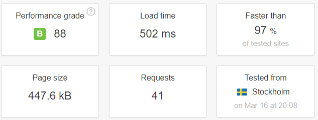 Performance grade B 88 | Load time 502 ms | Faster than 97% of tested sites