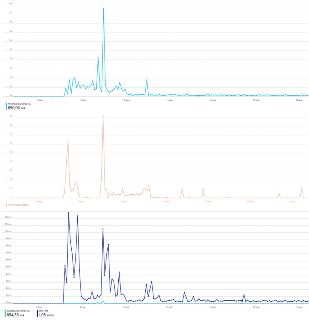 De grote overstap naar Azure App Service - WOW365