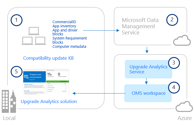 upgrade-analytics-architecture