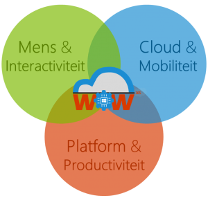 Drie kernthema's van WOW365: Cloud & Mobiliteit | Mens & Interactiviteit | Platform & Productiviteit